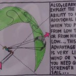 HOW TO DO KITESURF – THE FIRST LESSONS FOR BEGINNERS