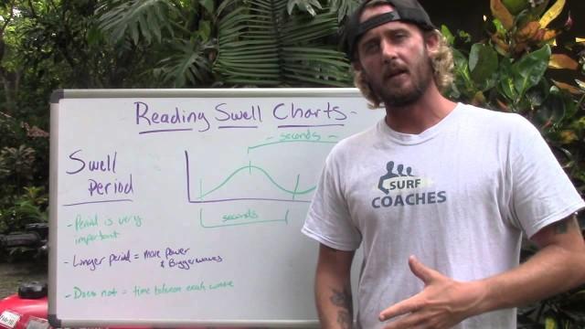 Understanding Waves Size & Surf Reports – Surfing Tutorials